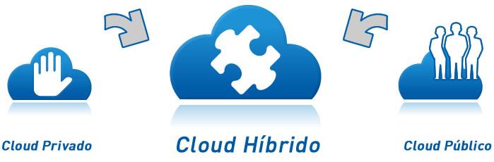 cloud híbrido