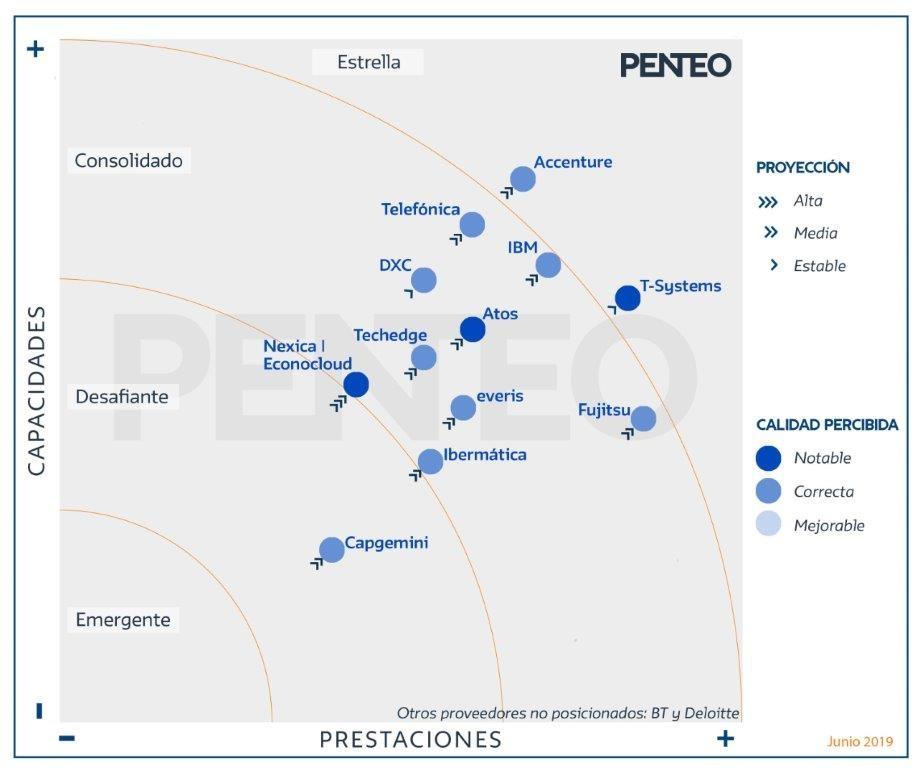 Nexica | Econocom consigue las puntuaciones más altas del Universo Penteo Cloud 2019